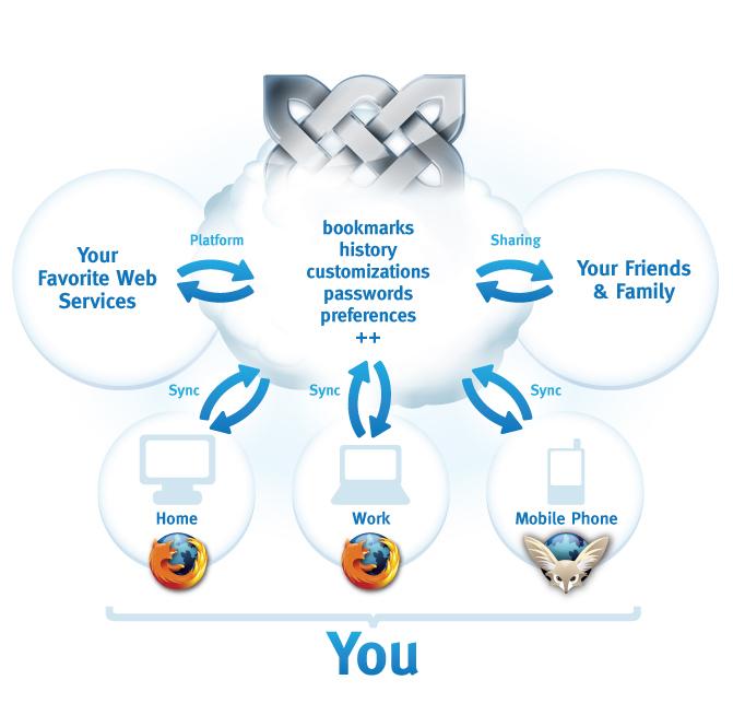خدمة التزامن من فايرفوكس